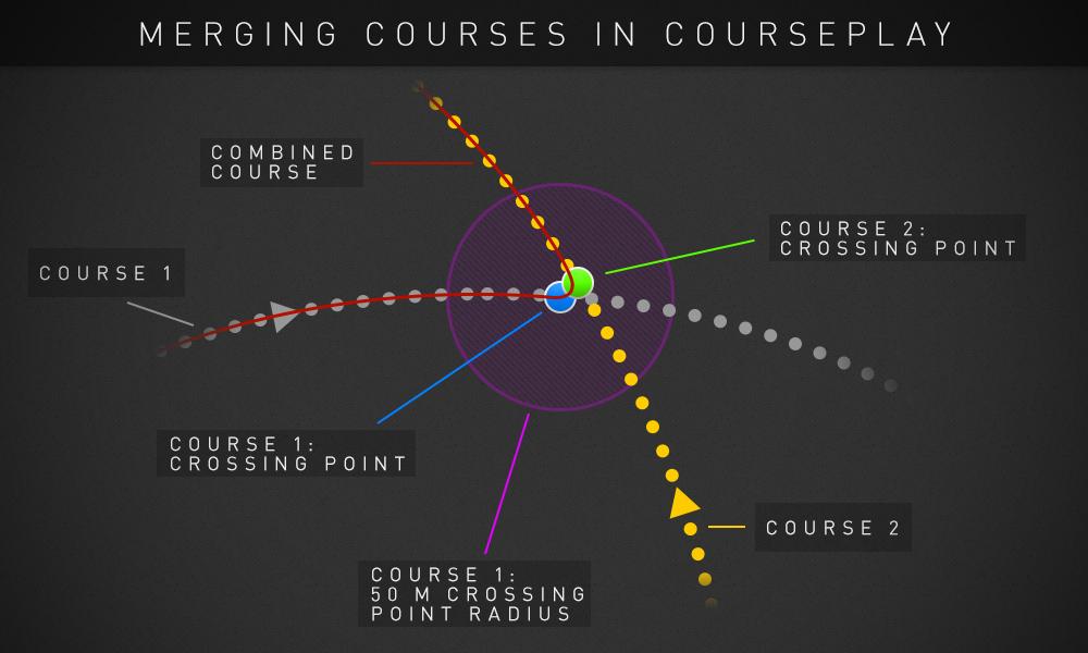 Manual › Courseplay